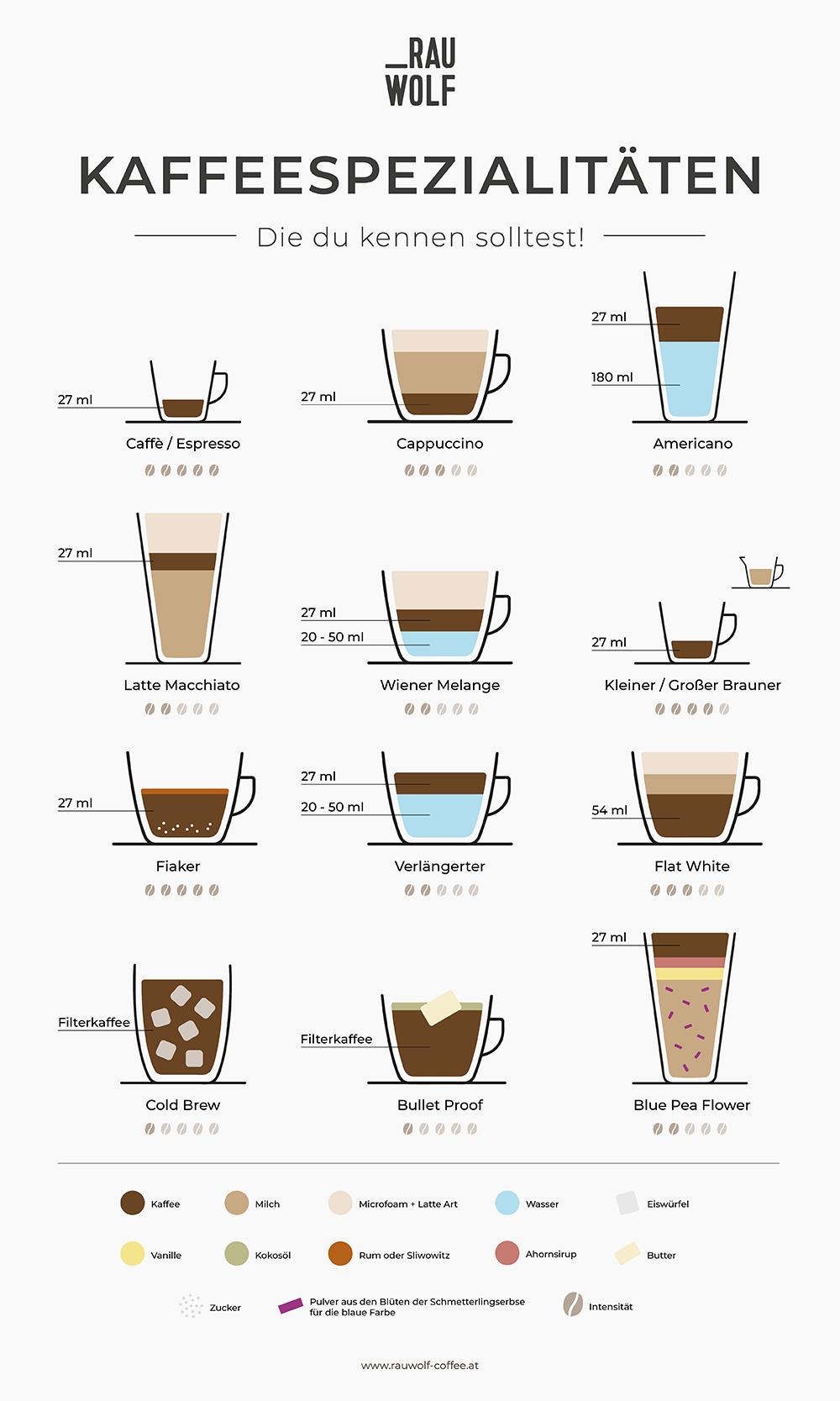 Kaffeespezialitäten, die Kaffeetrinker kennen sollten