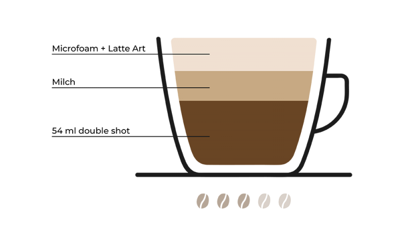 flat white kaffee trend