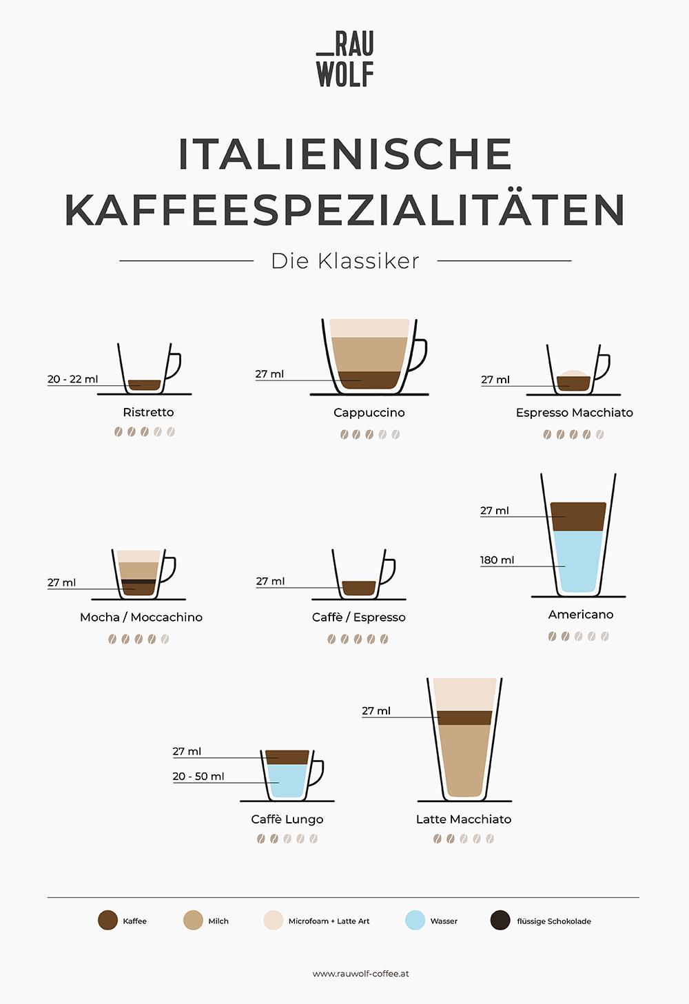 Italienische Kaffeespezialitäten, die Kaffeetrinker kennen sollten