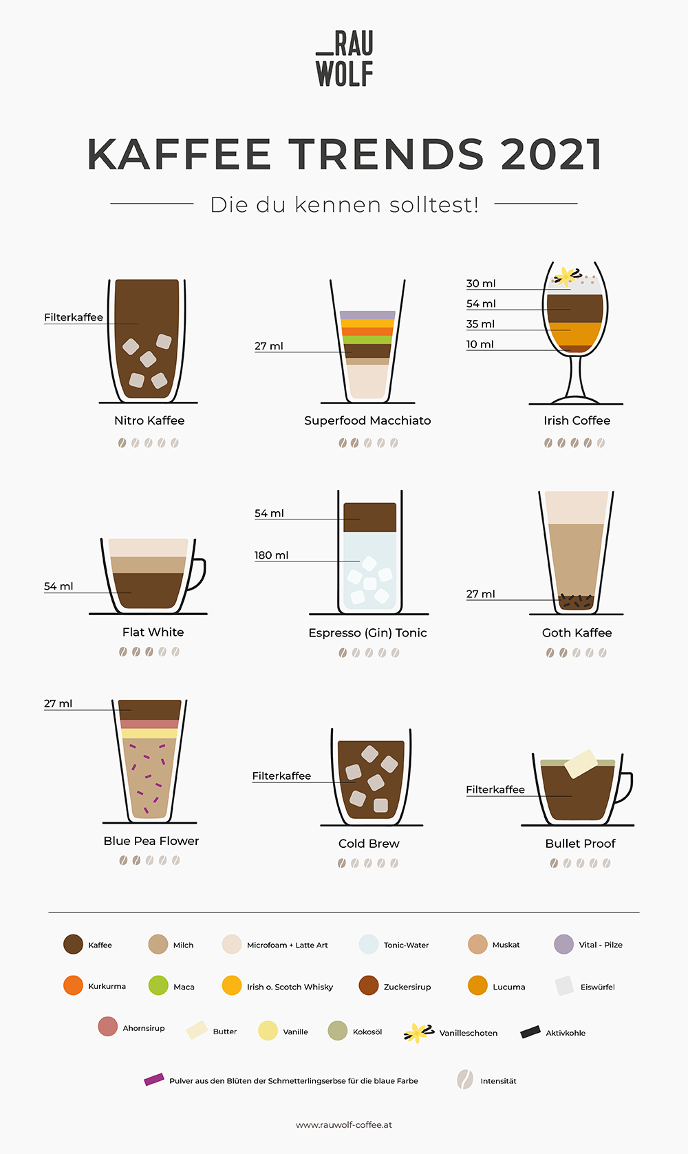 Kaffee Trends 2021