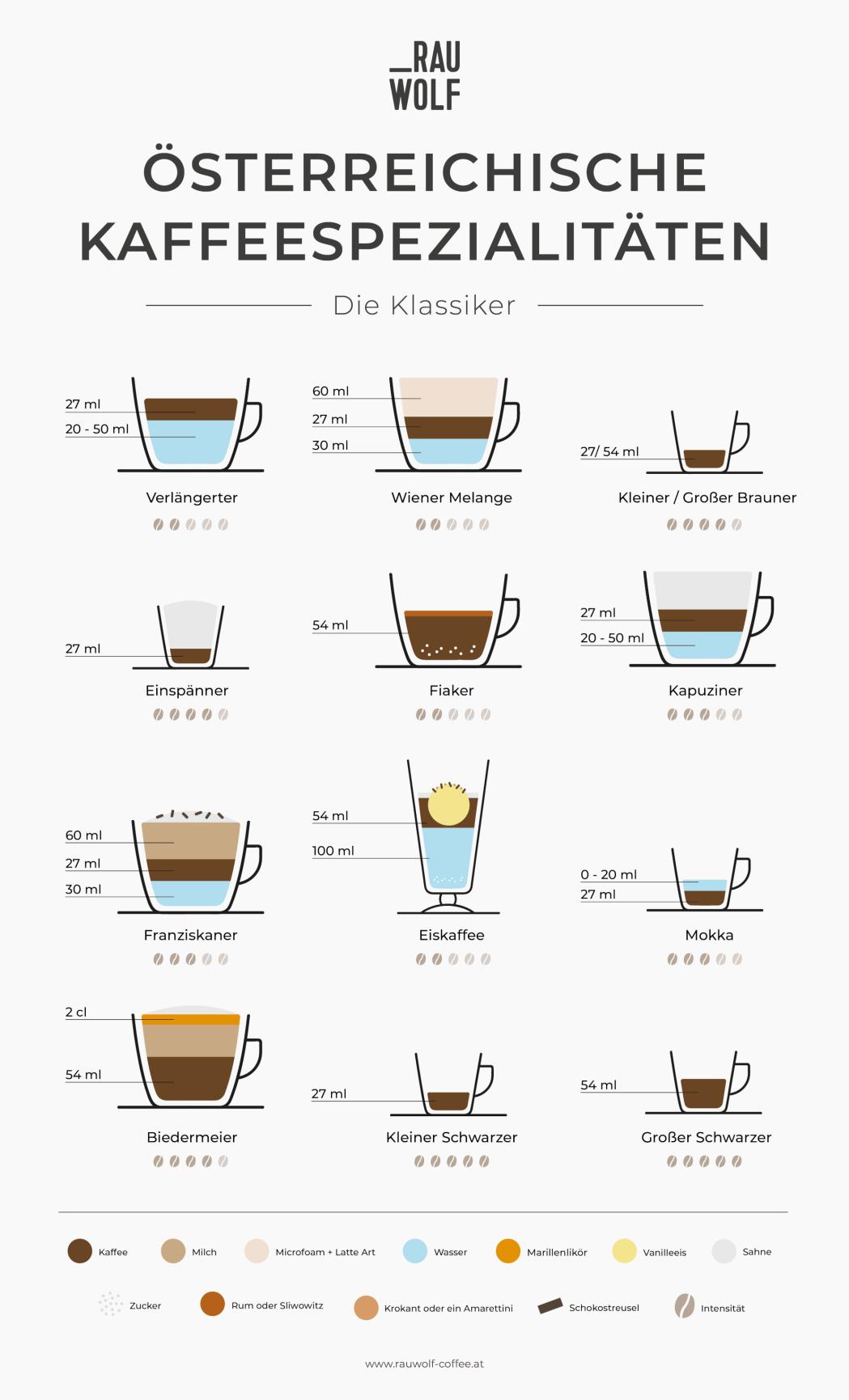 Österreichische Kaffeespezialitäten